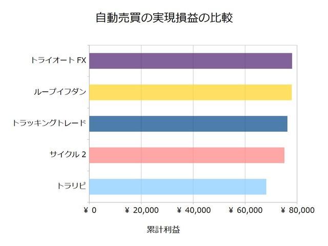 FX自動売買_実現損益の比較検証20191125
