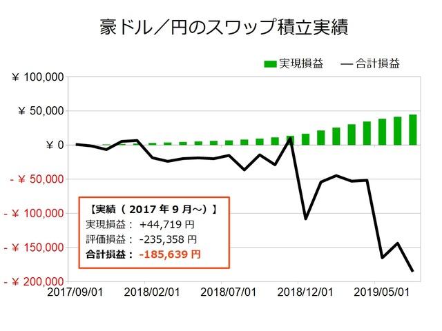 スワップ積立実績-豪ドル/円201907