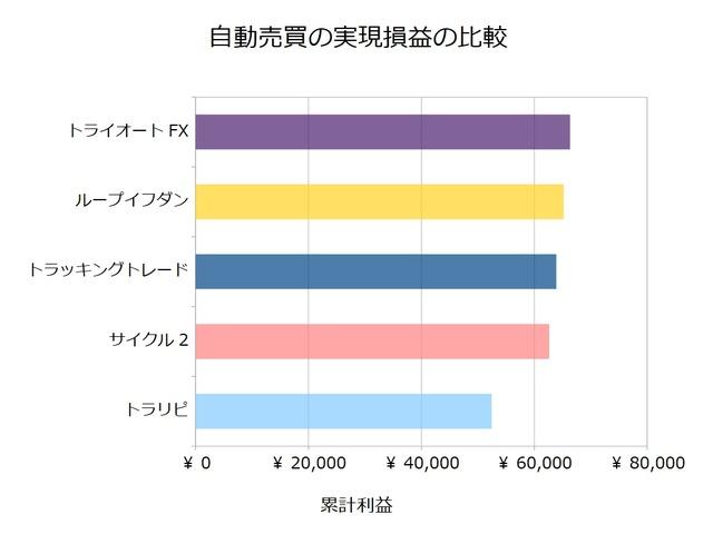 FX自動売買_実現損益の比較検証20190603