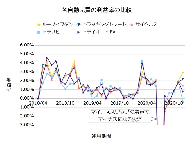 FX自動売買の実績を比較-利益率202012