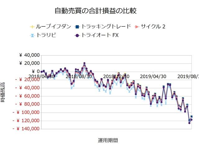 FX自動売買_合計損益の比較検証20190902