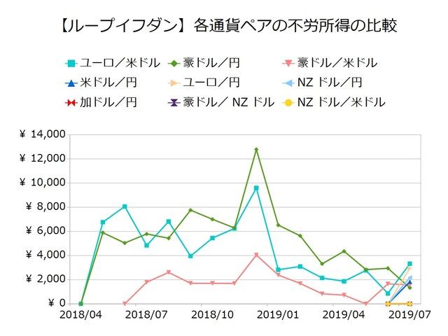 鈴のループイフダン設定と運用実績-不労所得の比較201907