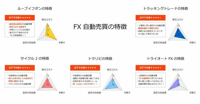 FX自動売買の特徴