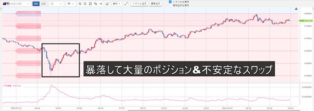 米ドル/円の売りスワップ-豪ドル/米ドル