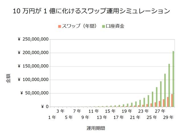 10万円が1億に