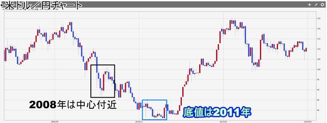 米ドル円リーマンショック