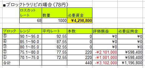 資金効率向上のブロックトラリピ-78円