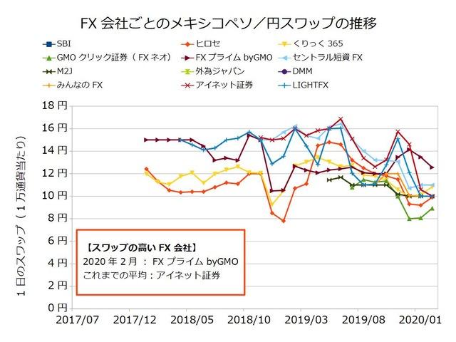 FX会社ごとのスワップ推移の比較-メキシコペソ/円202002