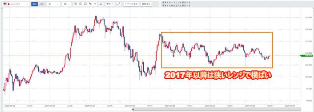 米ドル円の相場