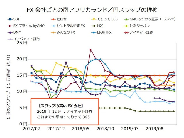 FX会社ごとのスワップ推移の比較-南アフリカランド/円201912