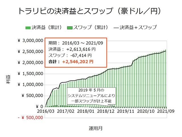 トラリピの決済益とスワップ-豪ドル/円202109