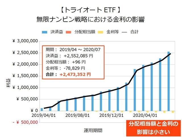 【トライオートETF】無限ナンピン戦略の金利202007