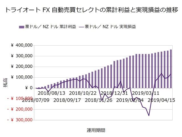 トライオートFX週次報告20190506