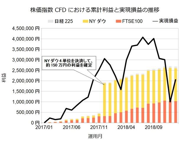 株価指数CFD201901