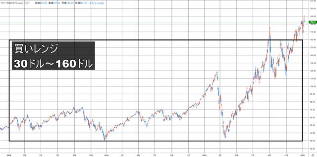 株&為替のエースコンビ_ナスダック100トリプル