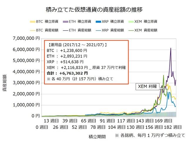 仮想通貨のドルコスト積立186週目