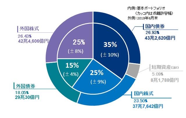 【ポートフォリオ】500万円からの資産運用-GPIF