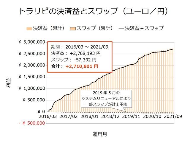 トラリピの決済益とスワップ-ユーロ/円202109