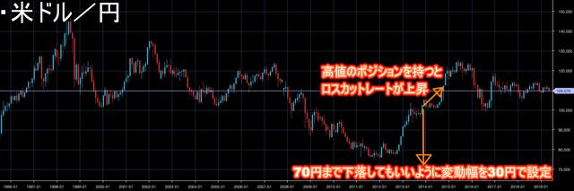 【ロスカット対策】ループイフダンのリスク管理-米ドル円