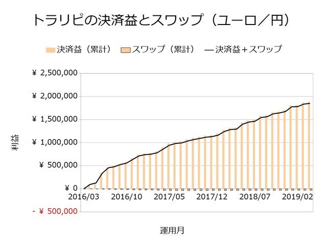 トラリピの決済益とスワップ-ユーロ円201904