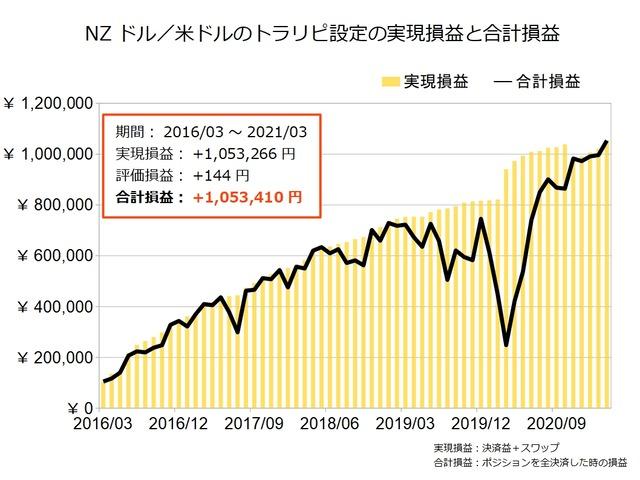 NZドル米ドルのトラリピ設定の実績202103