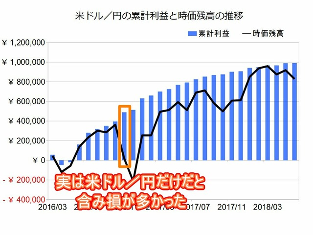 米ドル円のトラリピ設定201806