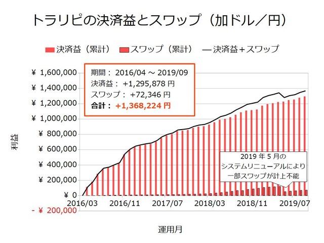 トラリピの決済益とスワップ-加ドル/円201909