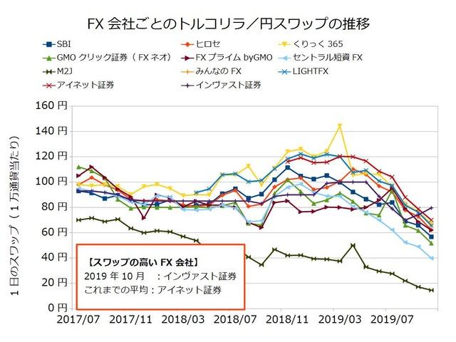 FX会社ごとのスワップ推移の比較-トルコリラ/円201910
