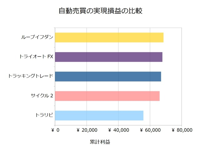 FX自動売買_実現損益の比較検証20190729