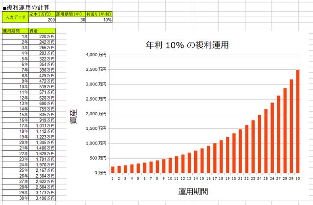 元手200万円を年利10%で30年間運用