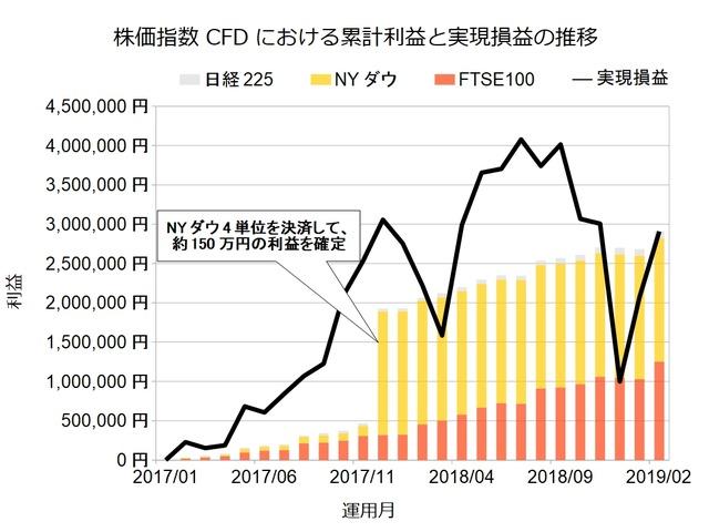 株価指数CFD201902
