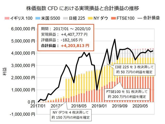 株価指数CFD積立実績20201019