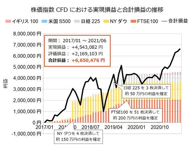 株価指数CFD積立実績20210607