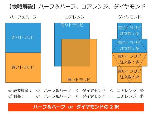 【比較】ハーフ&ハーフ、コアレンジ、ダイヤモンド