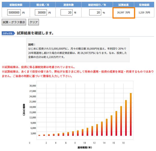 【ポートフォリオ】500万円からの資産運用-利回り20%