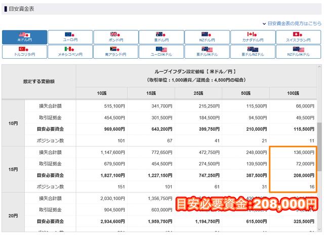 【ロスカット対策】ループイフダンのリスク管理-米ドル円の必要資金