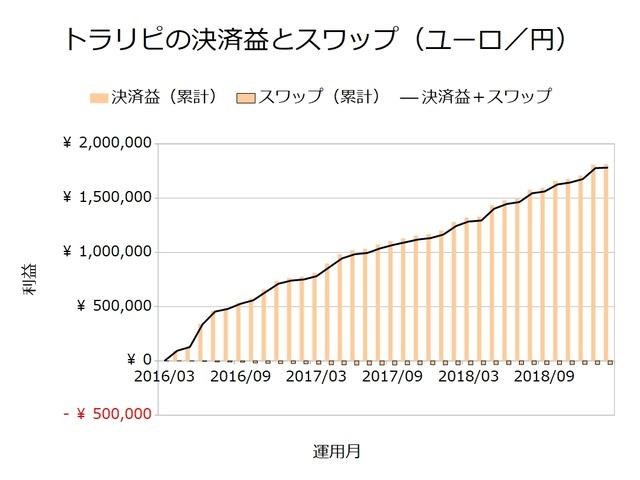 トラリピの決済益とスワップ_ユーロ円201902