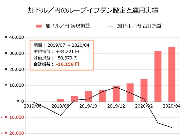 加ドル/円のループイフダン設定と運用実績202004