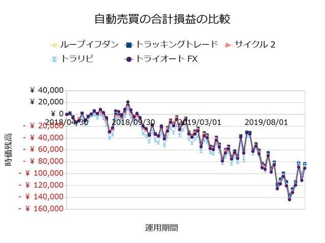 FX自動売買_合計損益の比較検証20191028