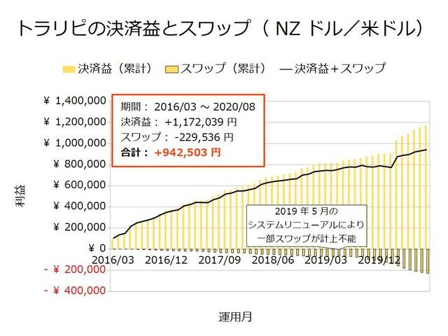トラリピの決済益とスワップ-NZドル/米ドル202008