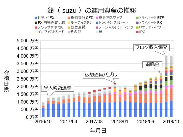 資産状況グラフ201811