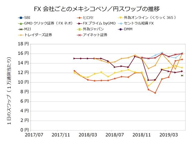 FX会社ごとのスワップ推移の比較-メキシコペソ/円201905