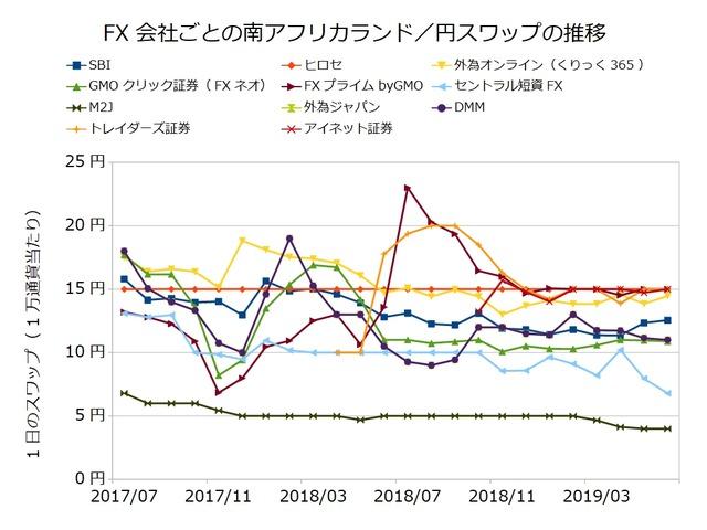 FX会社ごとのスワップ推移の比較-南アフリカランド/円201906