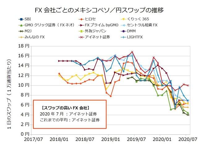 FX会社ごとのスワップ推移の比較-メキシコペソ/円202007