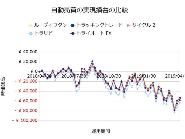 FX自動売買_実現損益の比較検証20190506