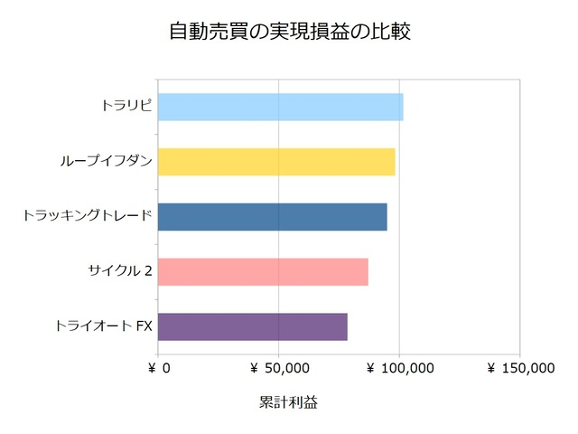 FX自動売買_実現損益の比較検証20210329