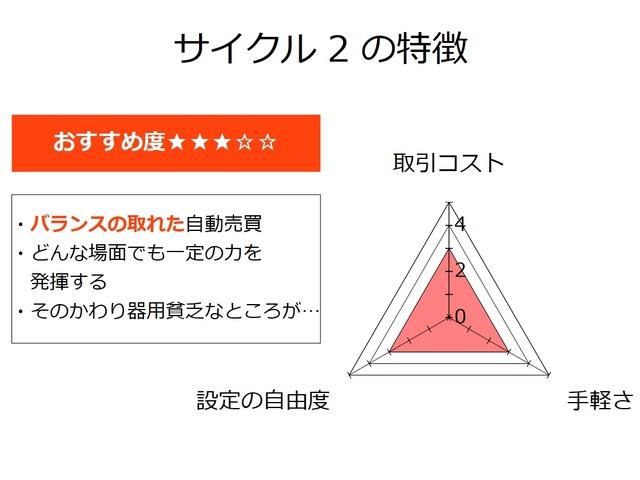 サイクル2の特徴