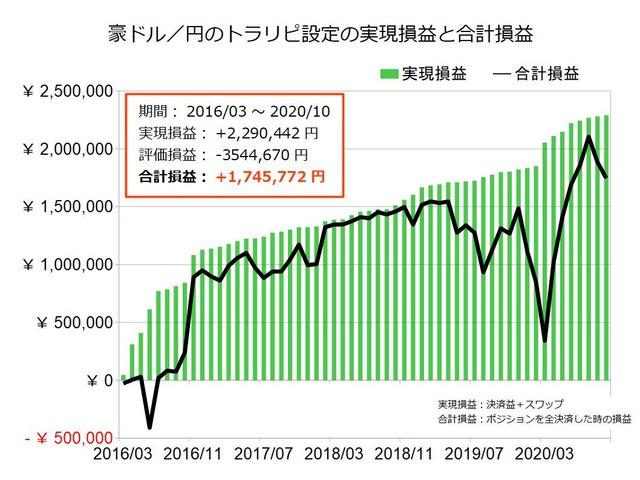 豪ドル円のトラリピ設定の実績202010