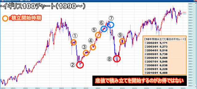 【暴落】イギリス100(FTSE100)の積み立て時期