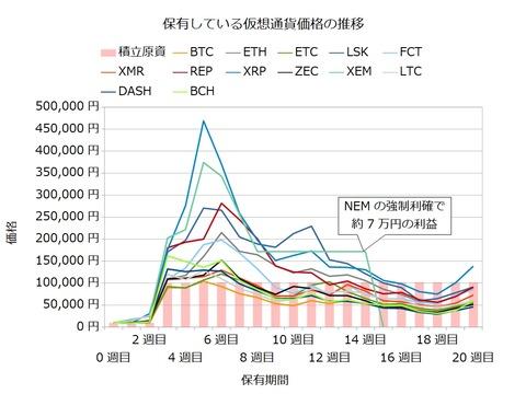 宝くじ感覚の仮想通貨20週目